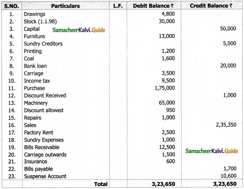 Samacheer Kalvi 11th Accountancy Guide Chapter 5 Trial Balance 65