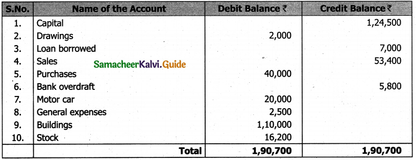 Samacheer Kalvi 11th Accountancy Guide Chapter 5 Trial Balance 8