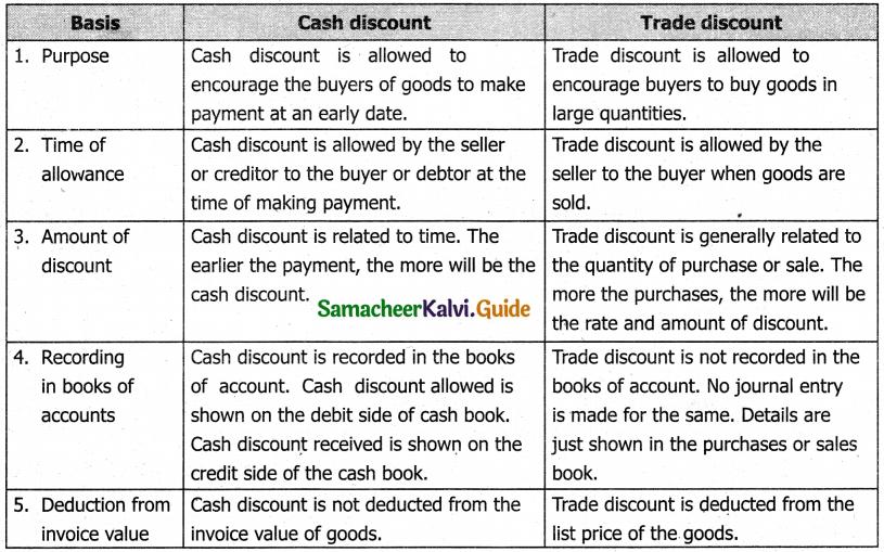 Samacheer Kalvi 11th Accountancy Guide Chapter 7 Subsidiary Books – II 3