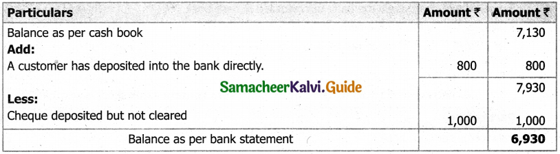 Samacheer Kalvi 11th Accountancy Guide Chapter 8 Bank Reconciliation Statement 1