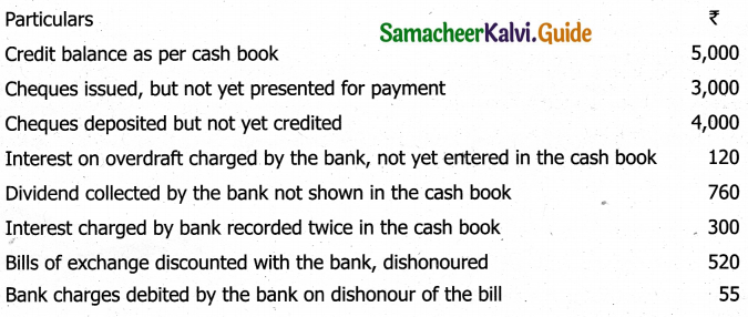 Samacheer Kalvi 11th Accountancy Guide Chapter 8 Bank Reconciliation Statement 10