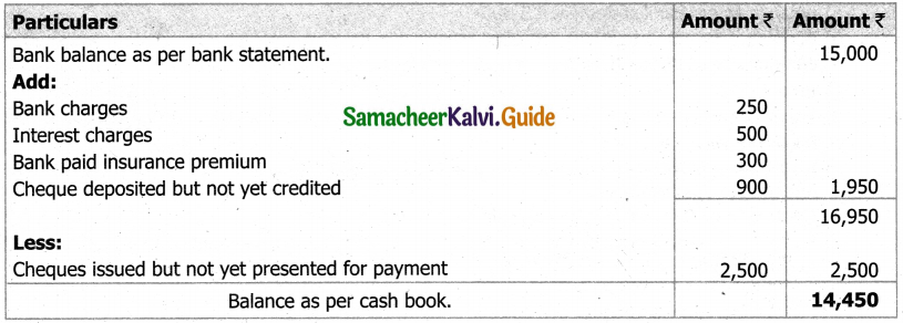 Samacheer Kalvi 11th Accountancy Guide Chapter 8 Bank Reconciliation Statement 14