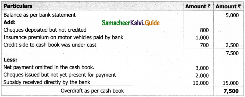 Samacheer Kalvi 11th Accountancy Guide Chapter 8 Bank Reconciliation Statement 16