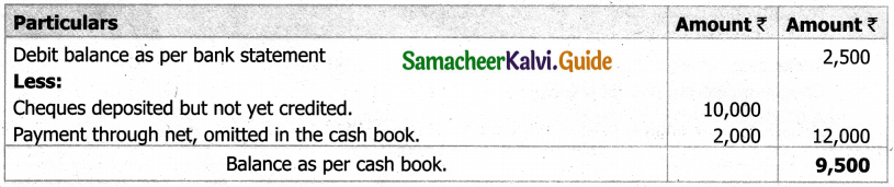 Samacheer Kalvi 11th Accountancy Guide Chapter 8 Bank Reconciliation Statement 17