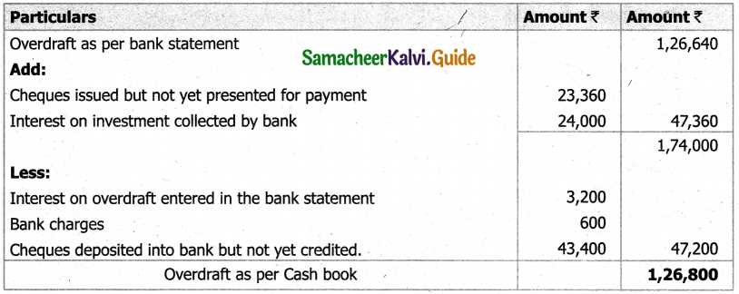 Samacheer Kalvi 11th Accountancy Guide Chapter 8 Bank Reconciliation Statement 18