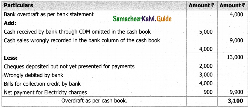 Samacheer Kalvi 11th Accountancy Guide Chapter 8 Bank Reconciliation Statement 19