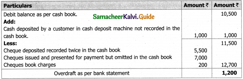 Samacheer Kalvi 11th Accountancy Guide Chapter 8 Bank Reconciliation Statement 2