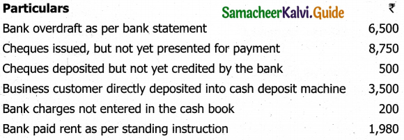 Samacheer Kalvi 11th Accountancy Guide Chapter 8 Bank Reconciliation Statement 20