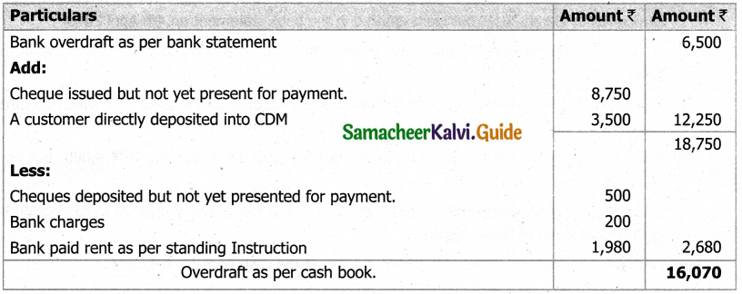 Samacheer Kalvi 11th Accountancy Guide Chapter 8 Bank Reconciliation Statement 21