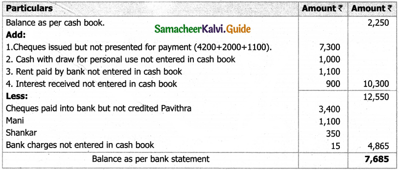 Samacheer Kalvi 11th Accountancy Guide Chapter 8 Bank Reconciliation Statement 24