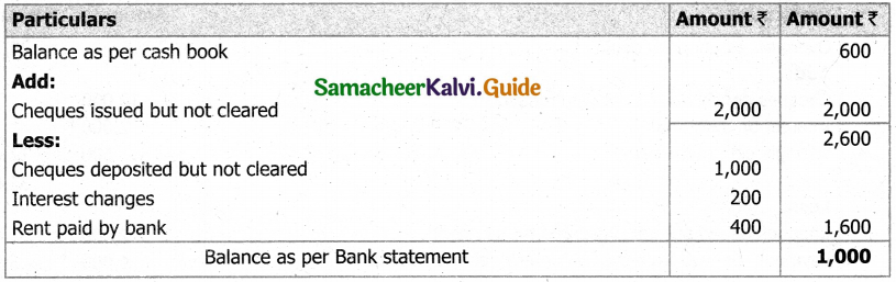 Samacheer Kalvi 11th Accountancy Guide Chapter 8 Bank Reconciliation Statement 27