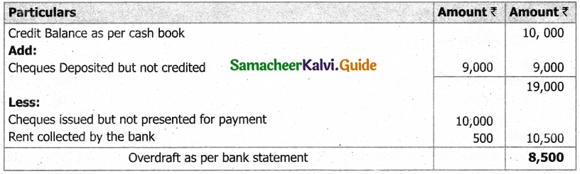 Samacheer Kalvi 11th Accountancy Guide Chapter 8 Bank Reconciliation Statement 28