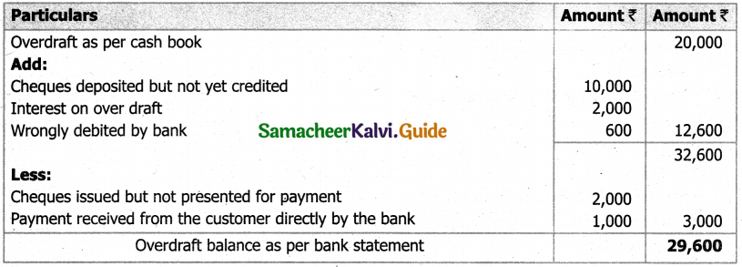 Samacheer Kalvi 11th Accountancy Guide Chapter 8 Bank Reconciliation Statement 29