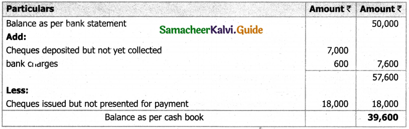 Samacheer Kalvi 11th Accountancy Guide Chapter 8 Bank Reconciliation Statement 30