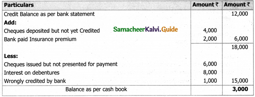 Samacheer Kalvi 11th Accountancy Guide Chapter 8 Bank Reconciliation Statement 31