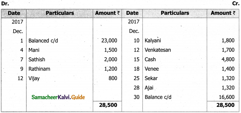 Samacheer Kalvi 11th Accountancy Guide Chapter 8 Bank Reconciliation Statement 33