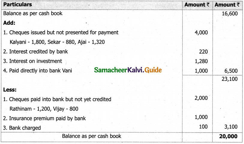 Samacheer Kalvi 11th Accountancy Guide Chapter 8 Bank Reconciliation Statement 35