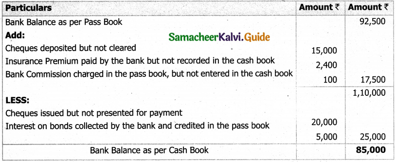 Samacheer Kalvi 11th Accountancy Guide Chapter 8 Bank Reconciliation Statement 37