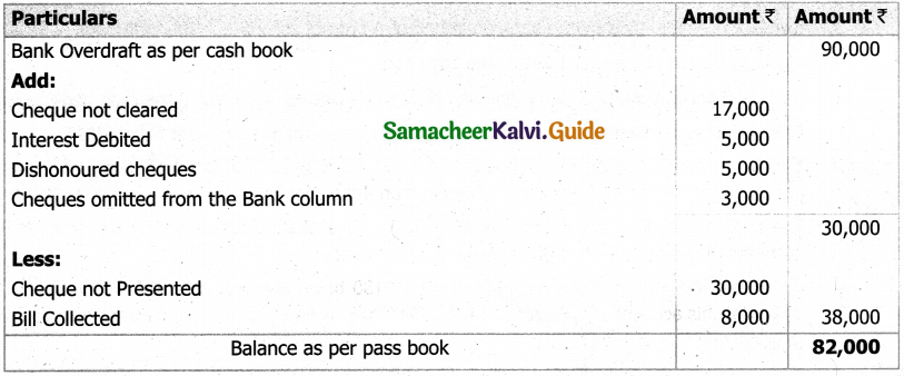 Samacheer Kalvi 11th Accountancy Guide Chapter 8 Bank Reconciliation Statement 39