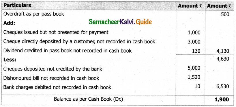 Samacheer Kalvi 11th Accountancy Guide Chapter 8 Bank Reconciliation Statement 42