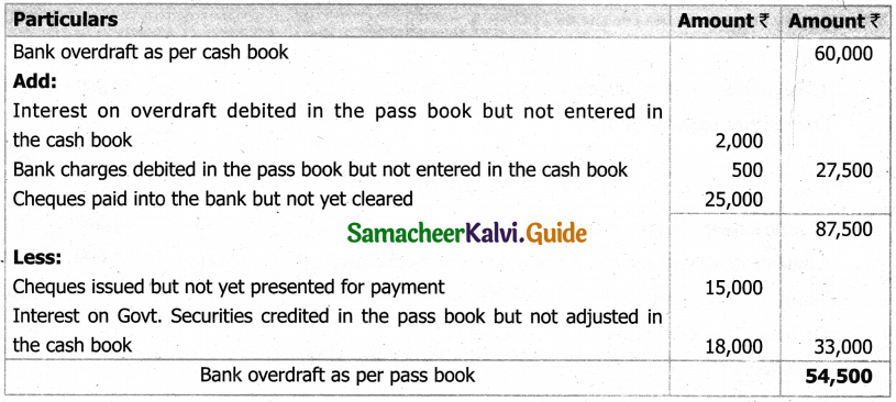 Samacheer Kalvi 11th Accountancy Guide Chapter 8 Bank Reconciliation Statement 43
