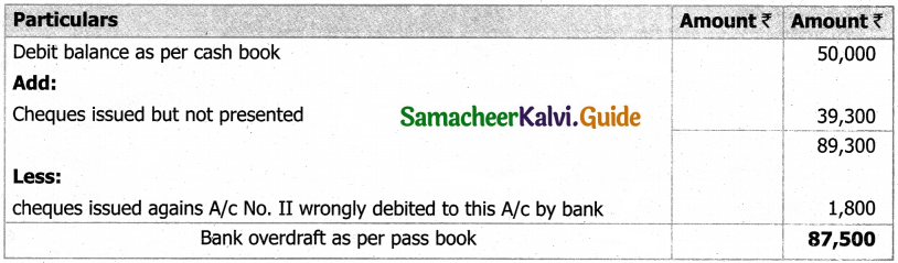 Samacheer Kalvi 11th Accountancy Guide Chapter 8 Bank Reconciliation Statement 45