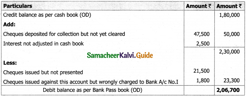 Samacheer Kalvi 11th Accountancy Guide Chapter 8 Bank Reconciliation Statement 46