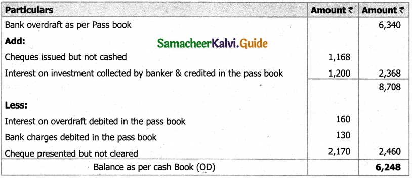 Samacheer Kalvi 11th Accountancy Guide Chapter 8 Bank Reconciliation Statement 47