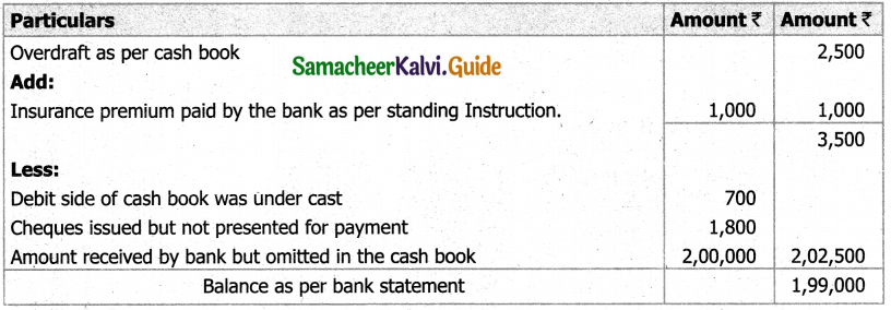 Samacheer Kalvi 11th Accountancy Guide Chapter 8 Bank Reconciliation Statement 7