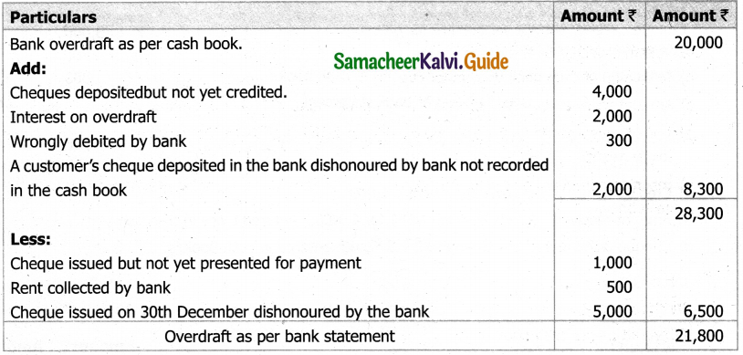 Samacheer Kalvi 11th Accountancy Guide Chapter 8 Bank Reconciliation Statement 9