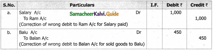 Samacheer Kalvi 11th Accountancy Guide Chapter 9 Rectification of Errors 10