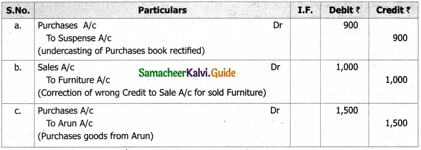 Samacheer Kalvi 11th Accountancy Guide Chapter 9 Rectification of Errors 13
