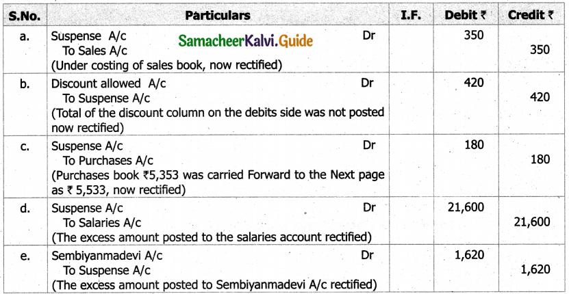 Samacheer Kalvi 11th Accountancy Guide Chapter 9 Rectification of Errors 14