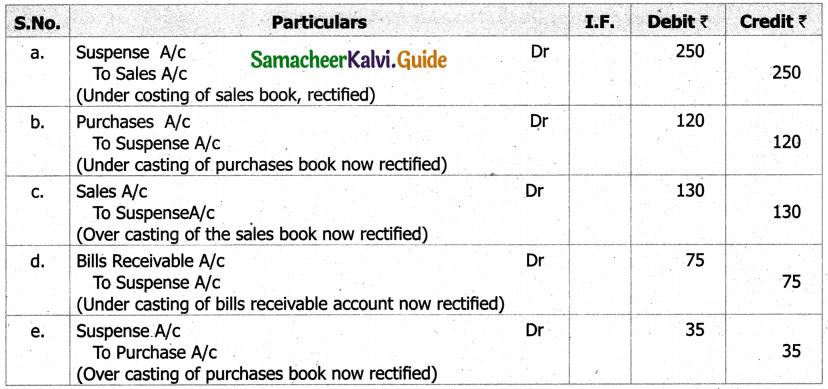 Samacheer Kalvi 11th Accountancy Guide Chapter 9 Rectification of Errors 15