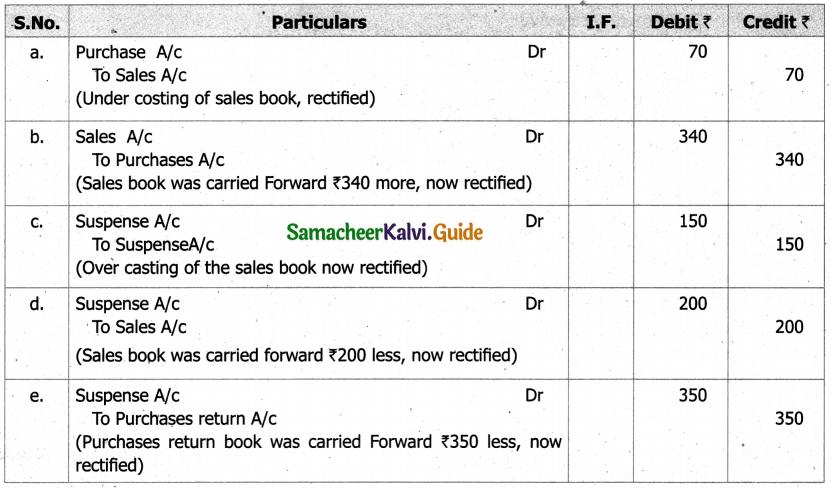 Samacheer Kalvi 11th Accountancy Guide Chapter 9 Rectification of Errors 16