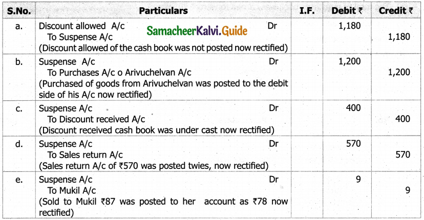 Samacheer Kalvi 11th Accountancy Guide Chapter 9 Rectification of Errors 17
