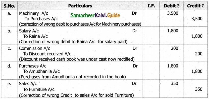 Samacheer Kalvi 11th Accountancy Guide Chapter 9 Rectification of Errors 18