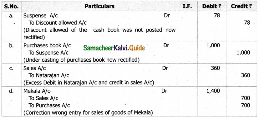 Samacheer Kalvi 11th Accountancy Guide Chapter 9 Rectification of Errors 19