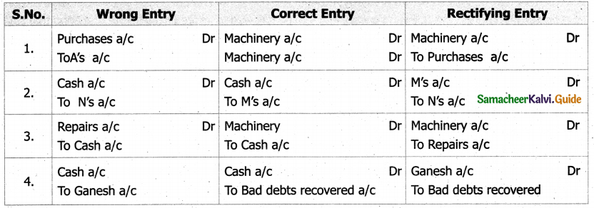 Samacheer Kalvi 11th Accountancy Guide Chapter 9 Rectification of Errors 23a