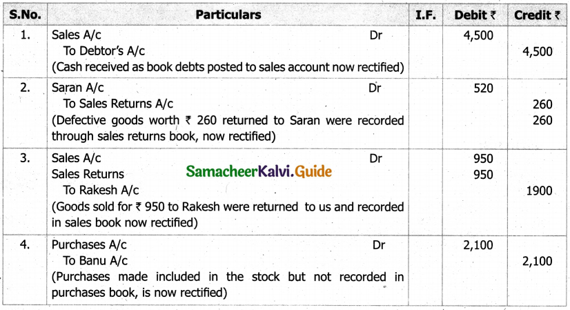 Samacheer Kalvi 11th Accountancy Guide Chapter 9 Rectification of Errors 28