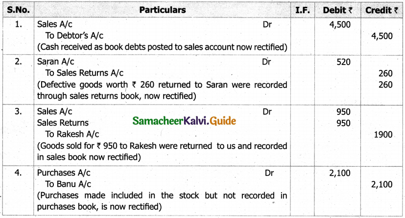 Samacheer Kalvi 11th Accountancy Guide Chapter 9 Rectification of Errors 28a