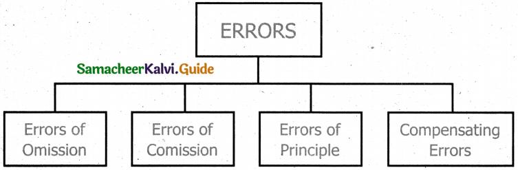 Samacheer Kalvi 11th Accountancy Guide Chapter 9 Rectification of Errors 30
