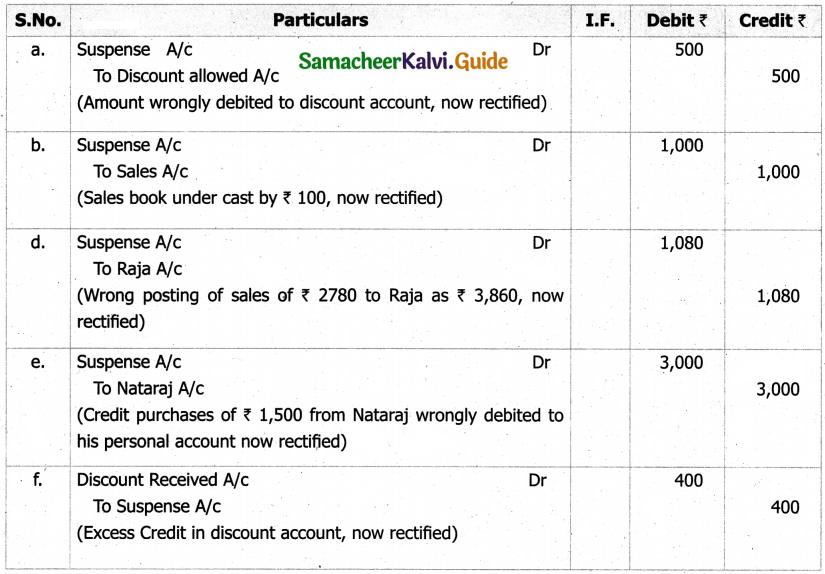 Samacheer Kalvi 11th Accountancy Guide Chapter 9 Rectification of Errors 33