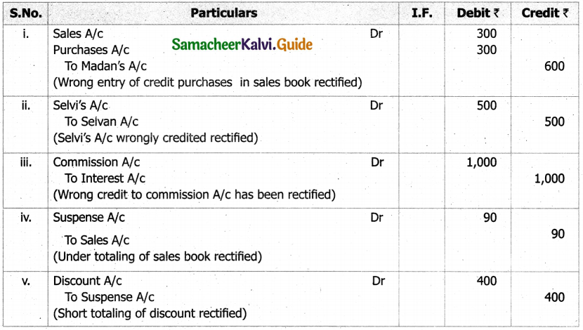 Samacheer Kalvi 11th Accountancy Guide Chapter 9 Rectification of Errors 39