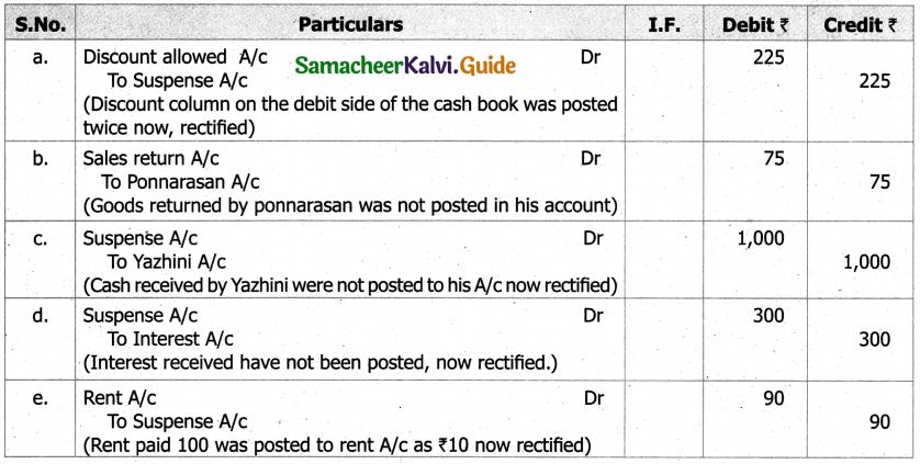 Samacheer Kalvi 11th Accountancy Guide Chapter 9 Rectification of Errors 6