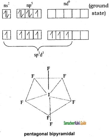 Samacheer Kalvi 11th Chemistry Guide Chapter 10 Chemical Bonding 29