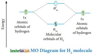 Samacheer Kalvi 11th Chemistry Guide Chapter 10 Chemical Bonding 40