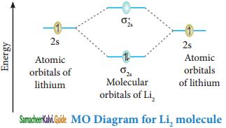 Samacheer Kalvi 11th Chemistry Guide Chapter 10 Chemical Bonding 41