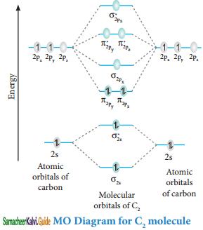 Samacheer Kalvi 11th Chemistry Guide Chapter 10 Chemical Bonding 43