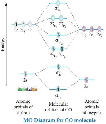 Samacheer Kalvi 11th Chemistry Guide Chapter 10 Chemical Bonding 5